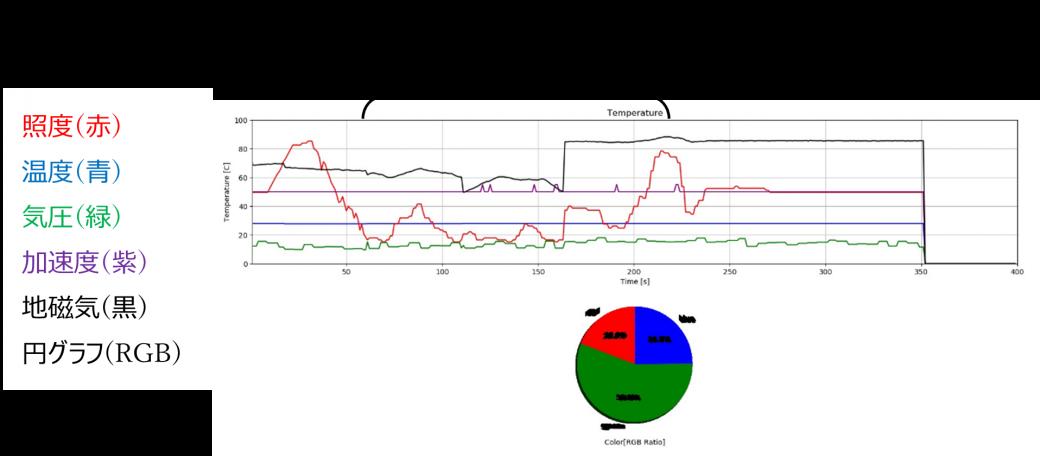図8 センサ値をグラフ化した様子
