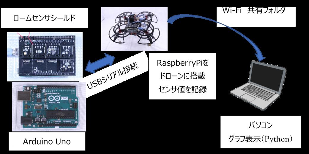 図2 システム図